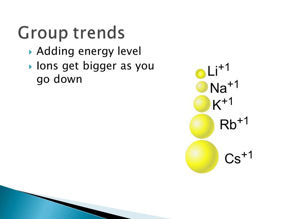 Group trends Li+1 Na+1 K+1 Rb+1 Cs+1 Adding energy level