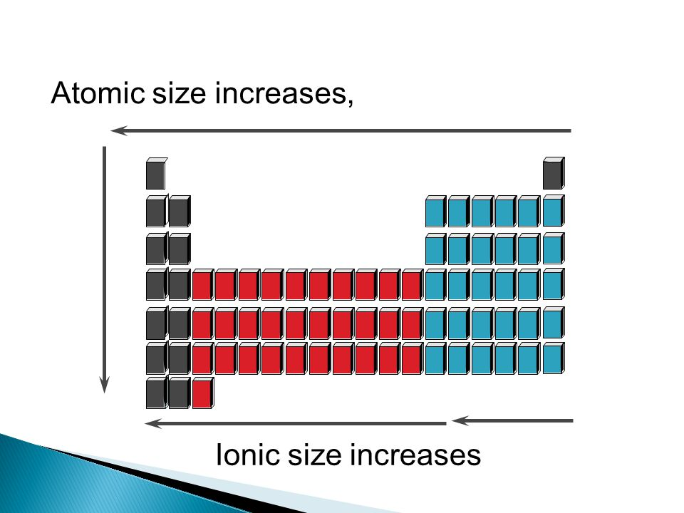 Atomic size increases, Ionic size increases