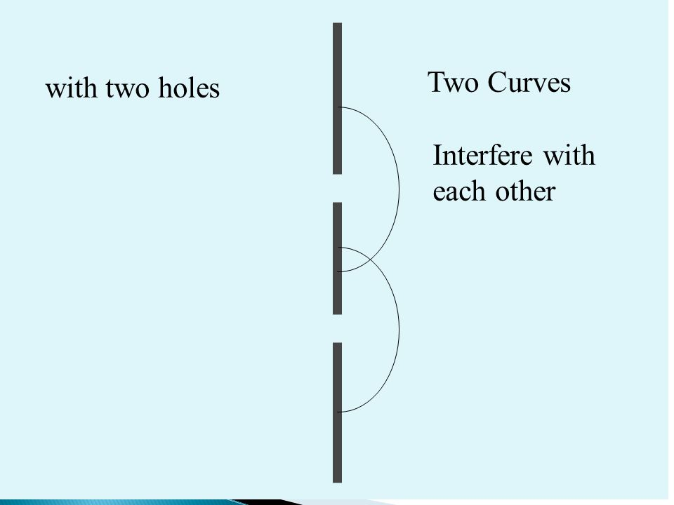 Two Curves with two holes Interfere with each other