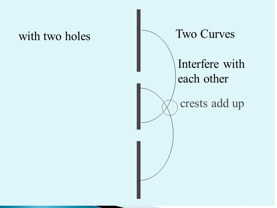 Two Curves with two holes Interfere with each other crests add up