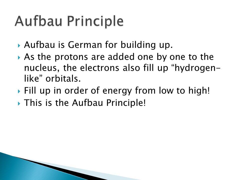 Aufbau Principle Aufbau is German for building up.
