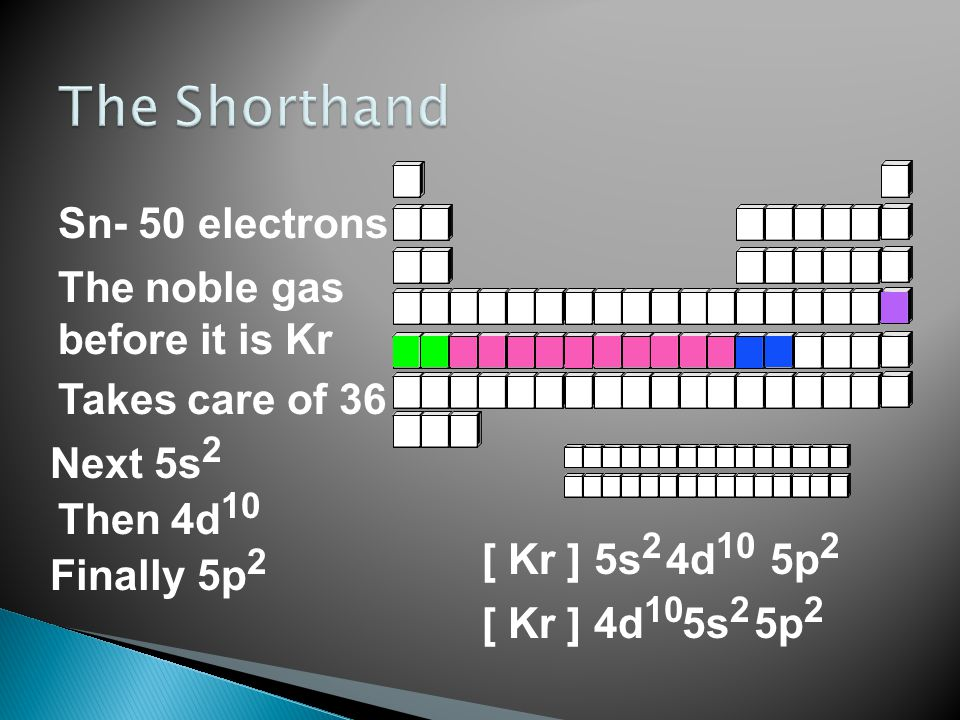 The Shorthand Sn- 50 electrons The noble gas before it is Kr