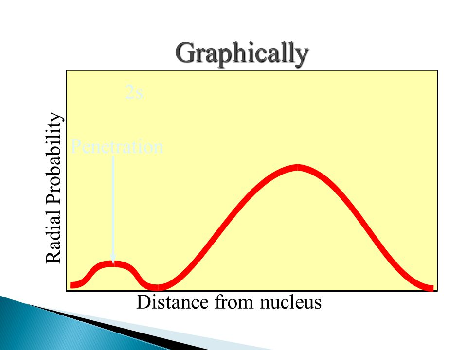 Graphically 2s Penetration Radial Probability Distance from nucleus