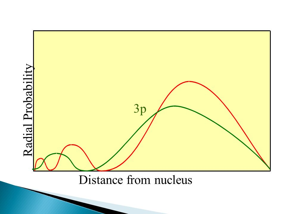 3p Radial Probability Distance from nucleus