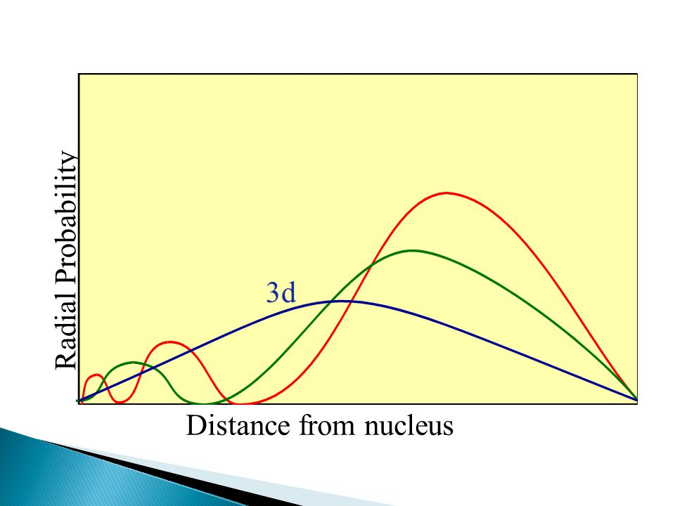 Radial Probability 3d Distance from nucleus