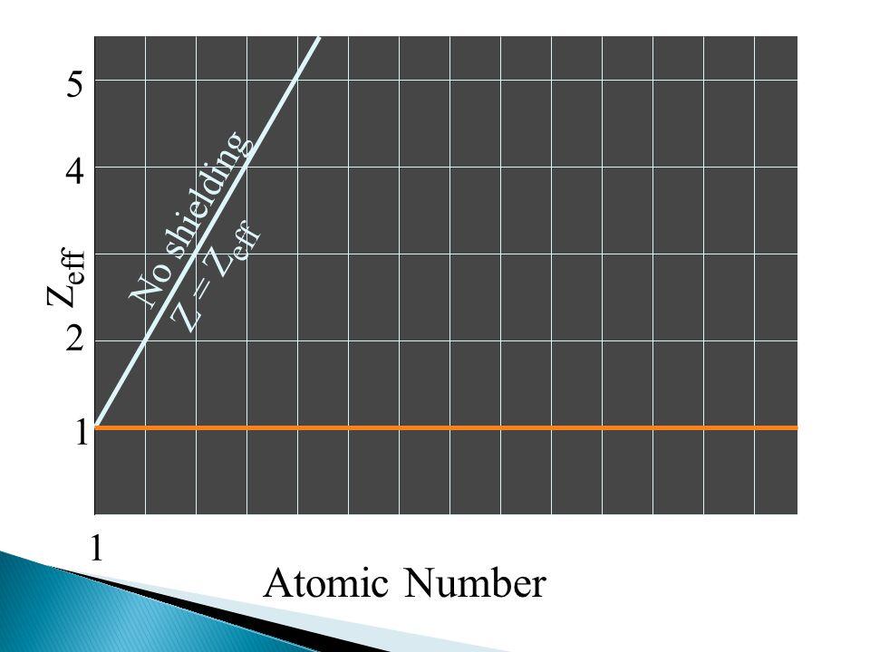 5 4 No shielding Z = Zeff Zeff 2 1 1 Atomic Number