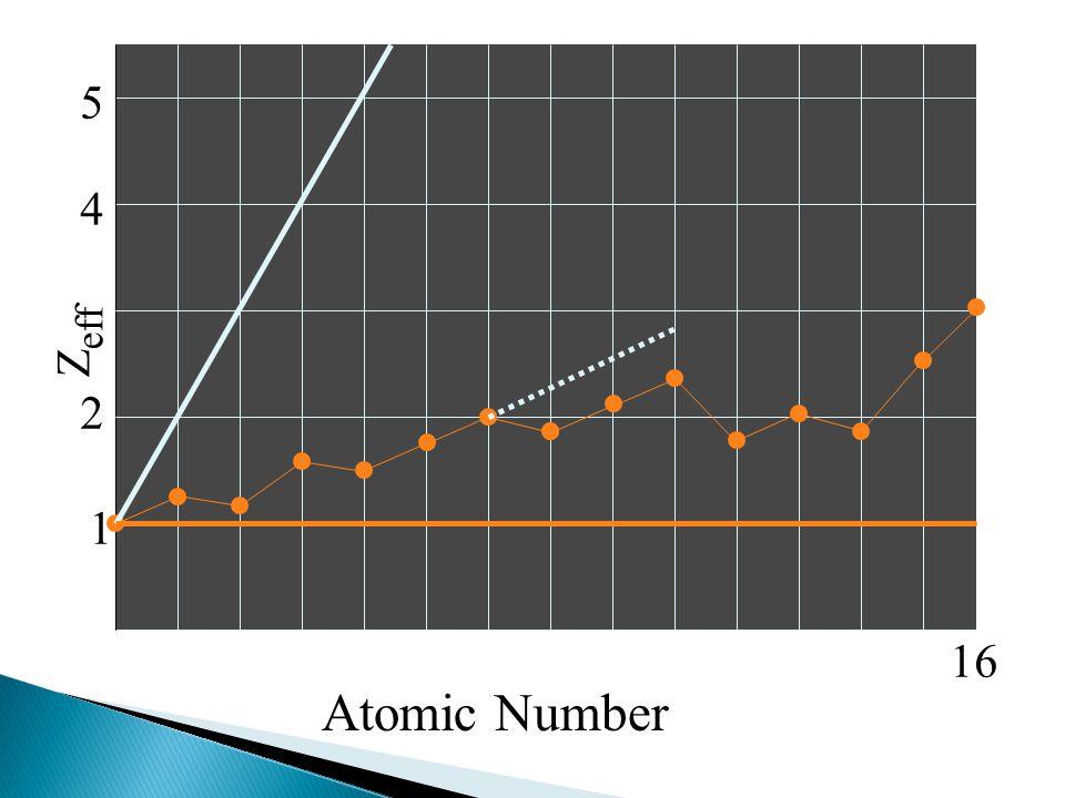 5 4 Zeff 2 1 16 Atomic Number