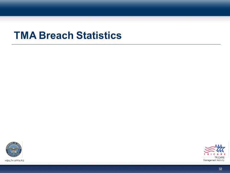 TMA Breach Statistics