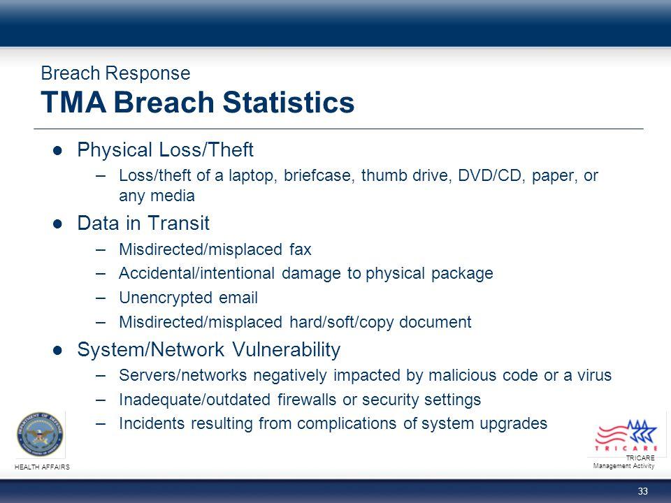 Breach Response TMA Breach Statistics