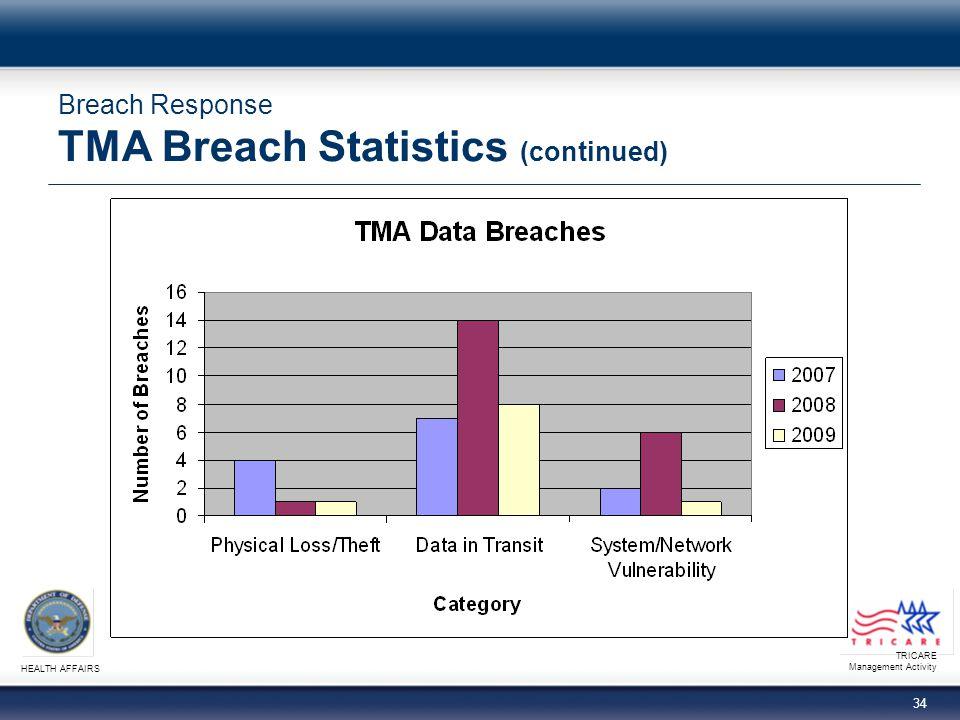 Breach Response TMA Breach Statistics (continued)