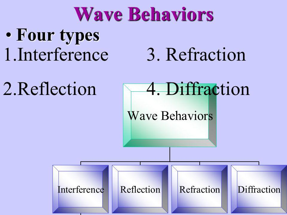 Wave Behaviors Interference 3. Refraction Reflection 4. Diffraction