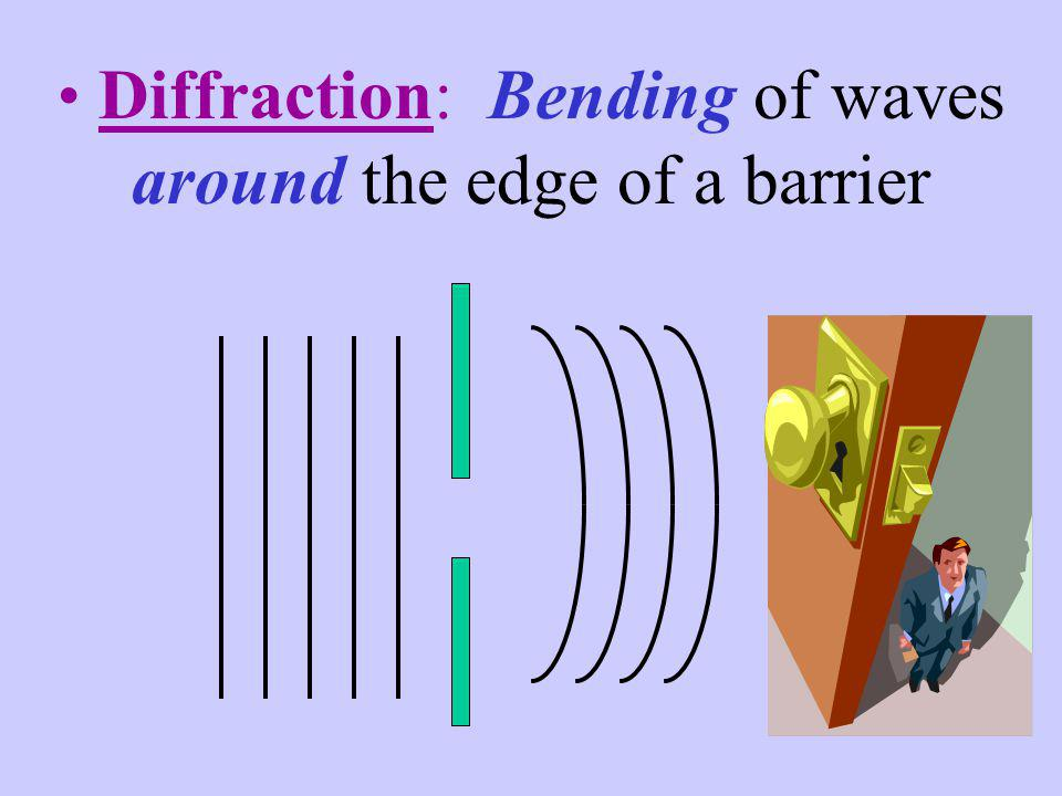 Diffraction: Bending of waves around the edge of a barrier