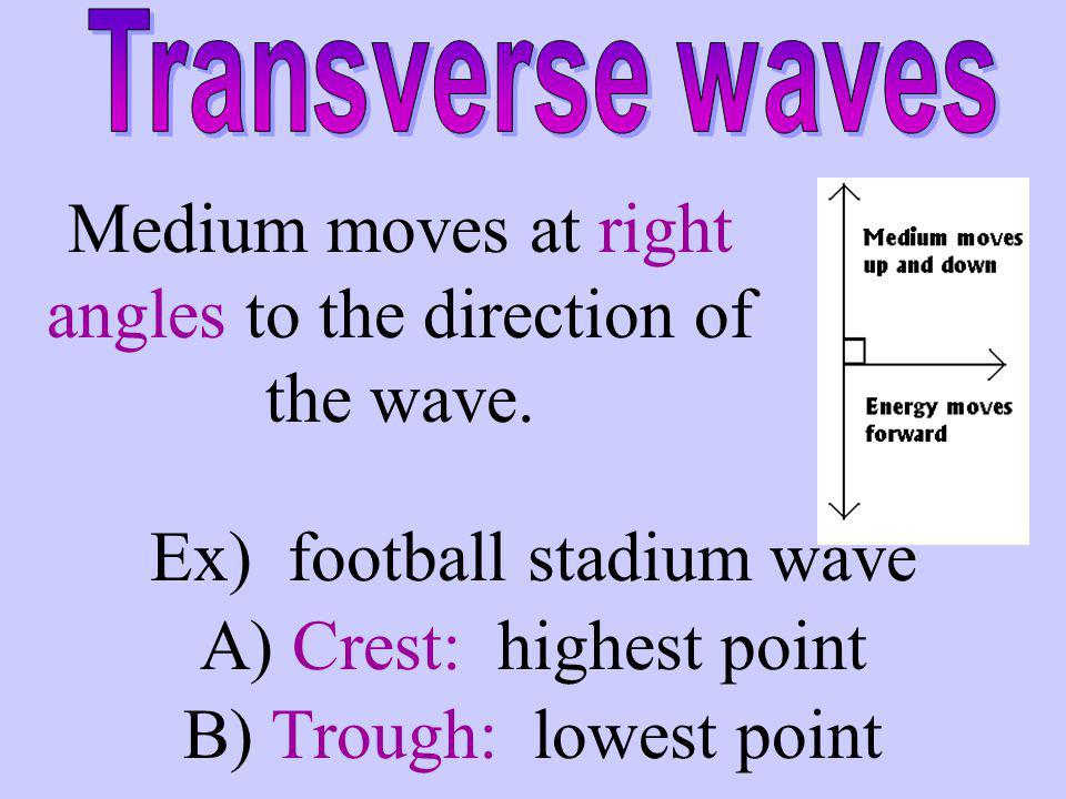 Medium moves at right angles to the direction of the wave.