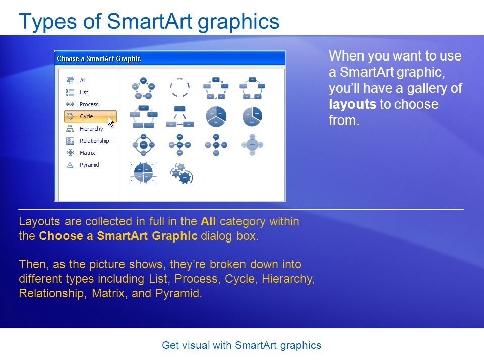 Types of SmartArt graphics