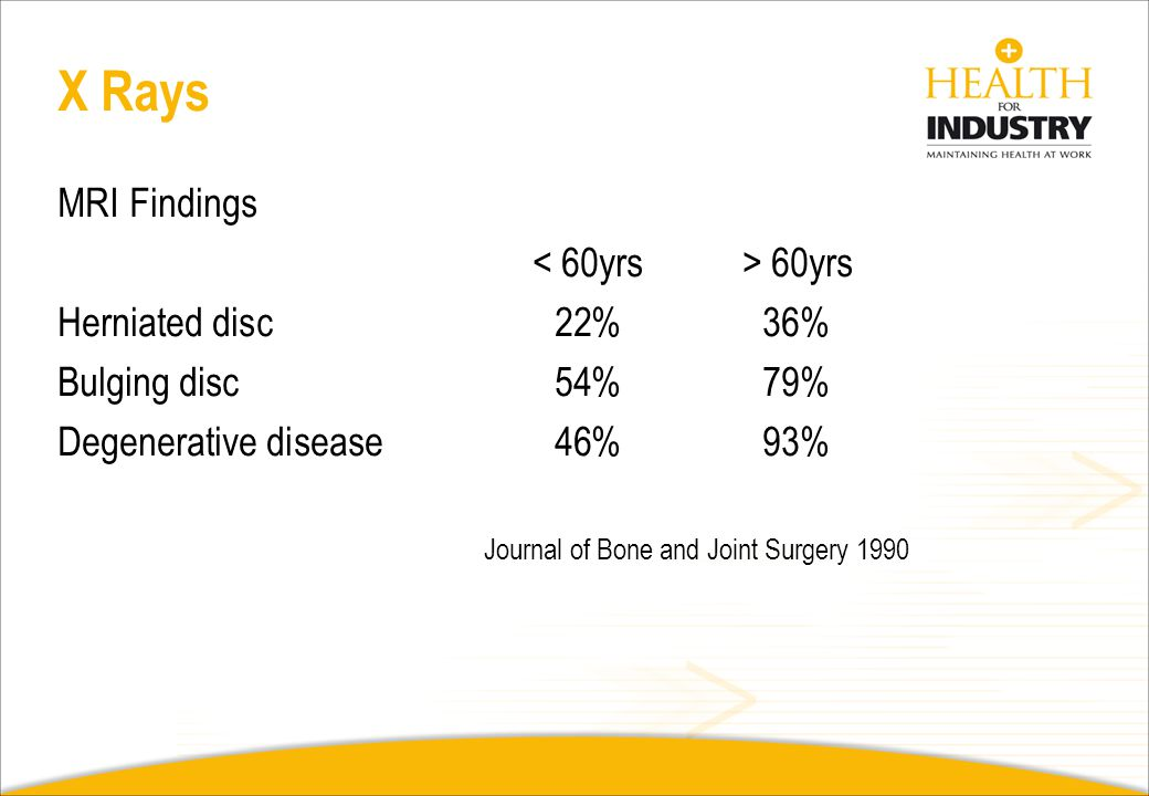 X Rays MRI Findings < 60yrs > 60yrs Herniated disc 22% 36%