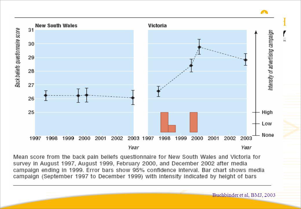 Buchbinder et al, BMJ, 2003