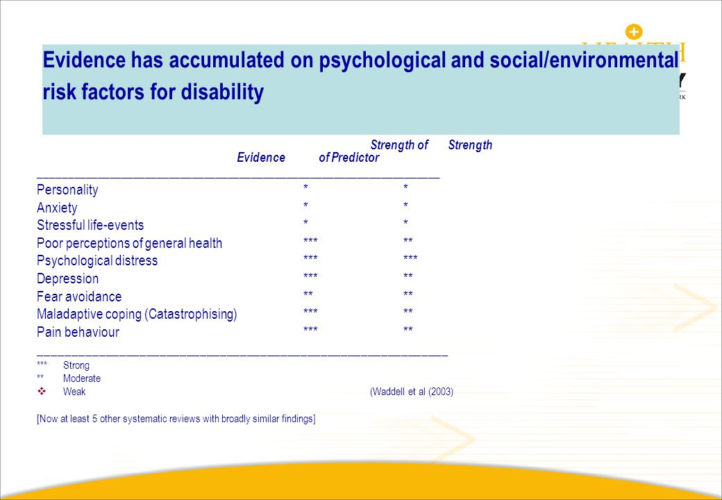 Evidence has accumulated on psychological and social/environmental risk factors for disability