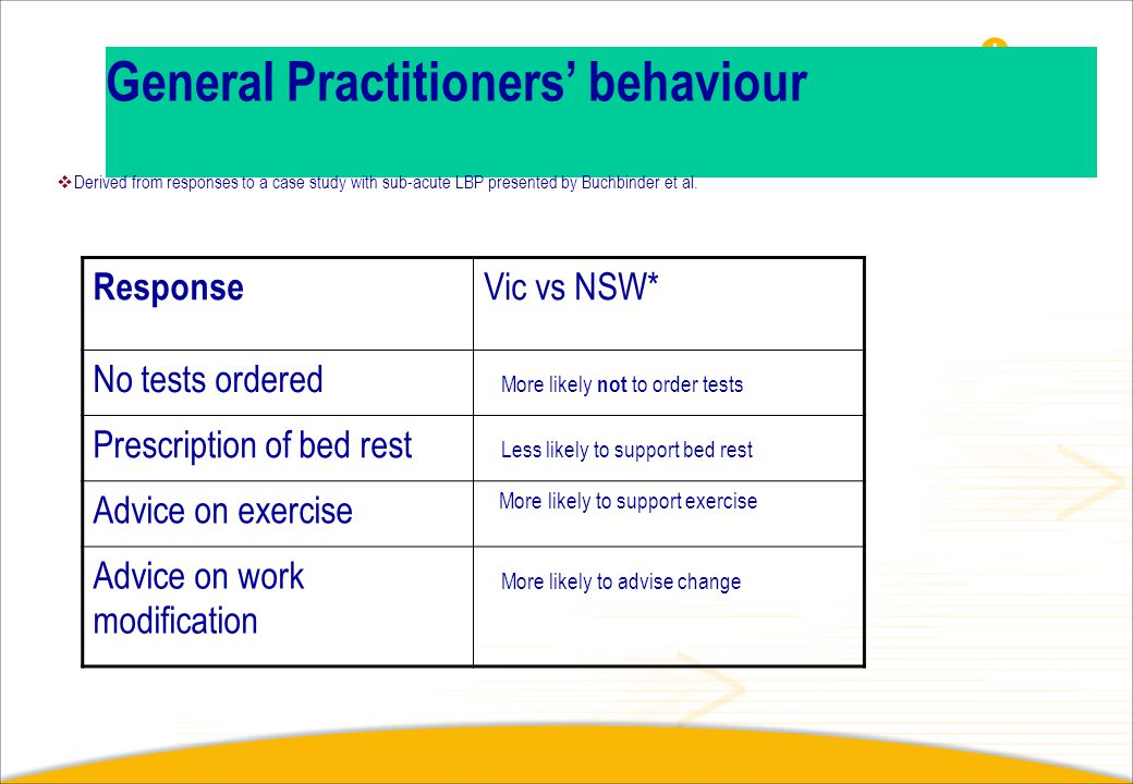 General Practitioners' behaviour