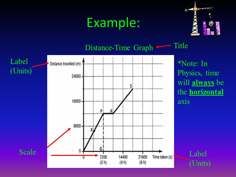 Example: Title Distance-Time Graph Label (Units)