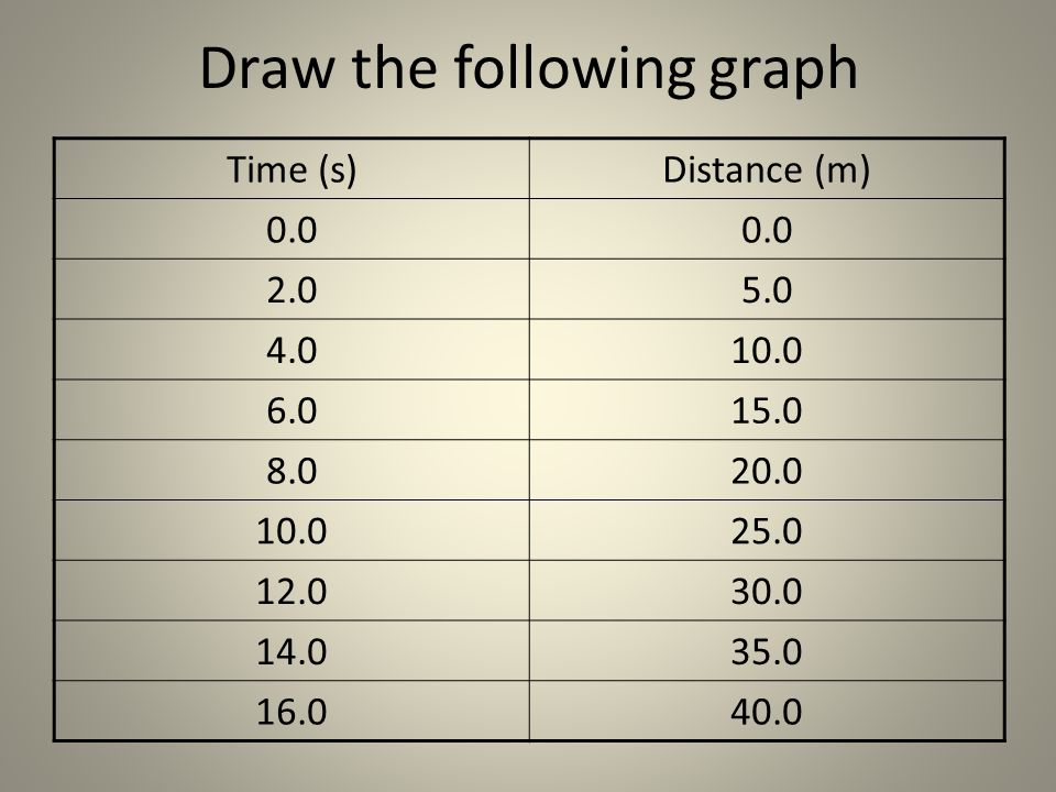 Draw the following graph