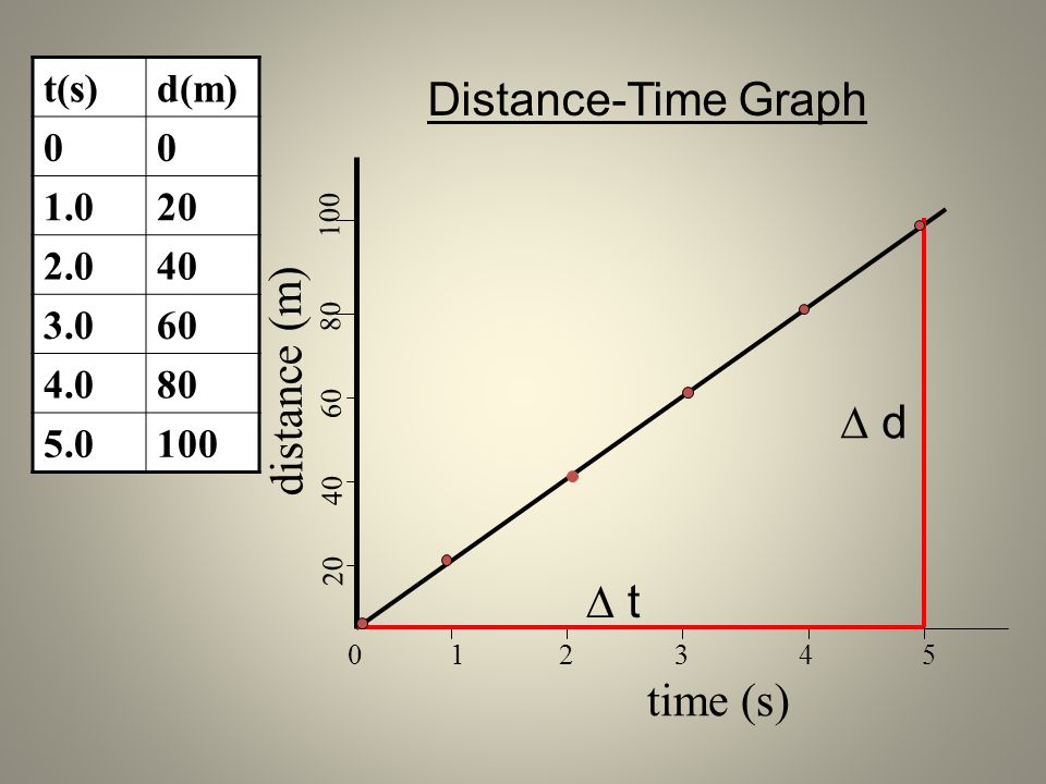 Distance-Time Graph  d  t t(s) d(m) 1.0 20 2.0 40 3.0 60 4.0 80 5.0