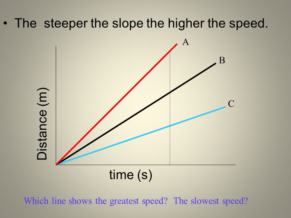 The steeper the slope the higher the speed.