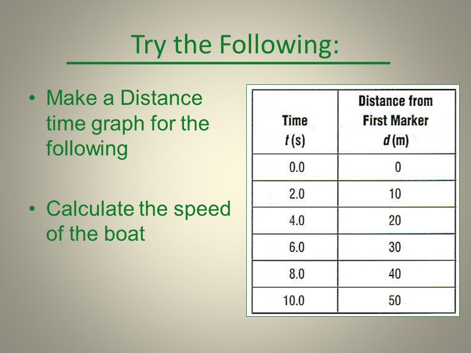 Try the Following: Make a Distance time graph for the following