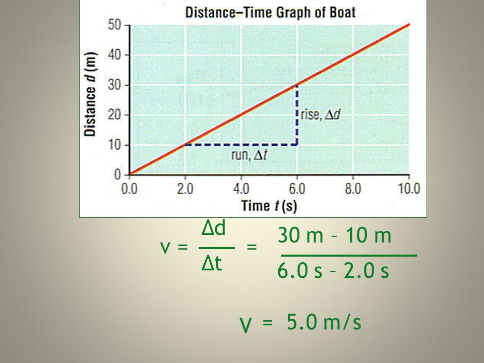 Δd Δt 30 m – 10 m 6.0 s – 2.0 s v = = = 5.0 m/s V