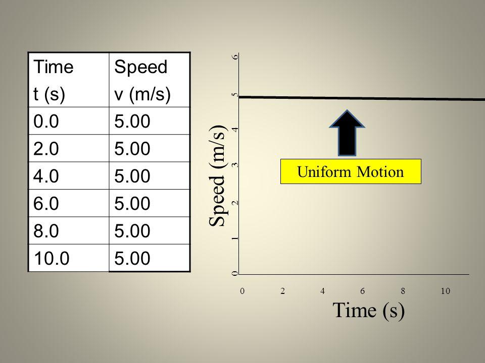 Time t (s) Speed v (m/s) 0.0 5.00 2.0 4.0 6.0 8.0 10.0 Uniform Motion