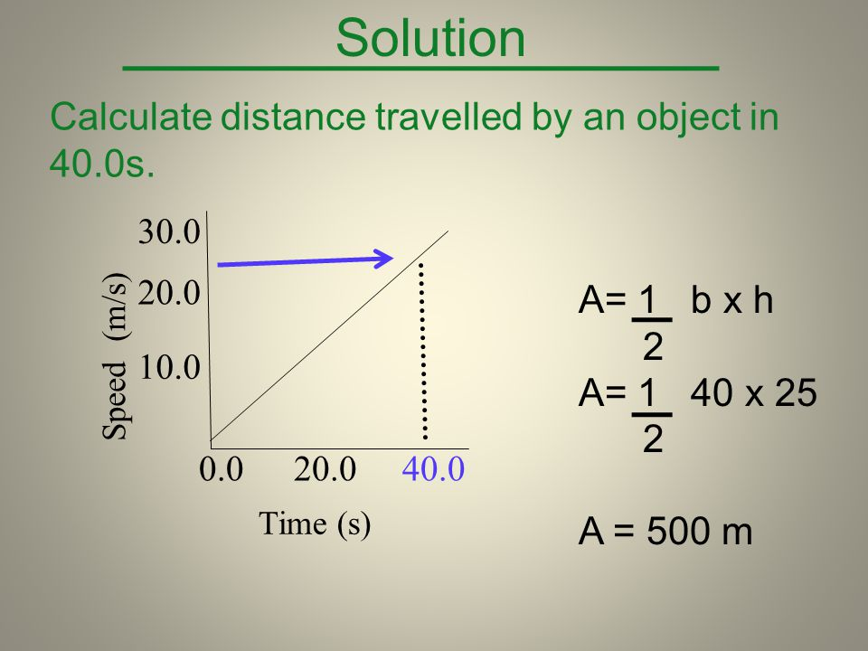 Solution Calculate distance travelled by an object in 40.0s.