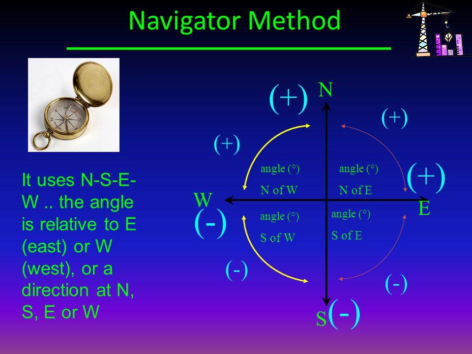 (+) (+) (-) (-) Navigator Method (+) (+) (-) (-) N W E S