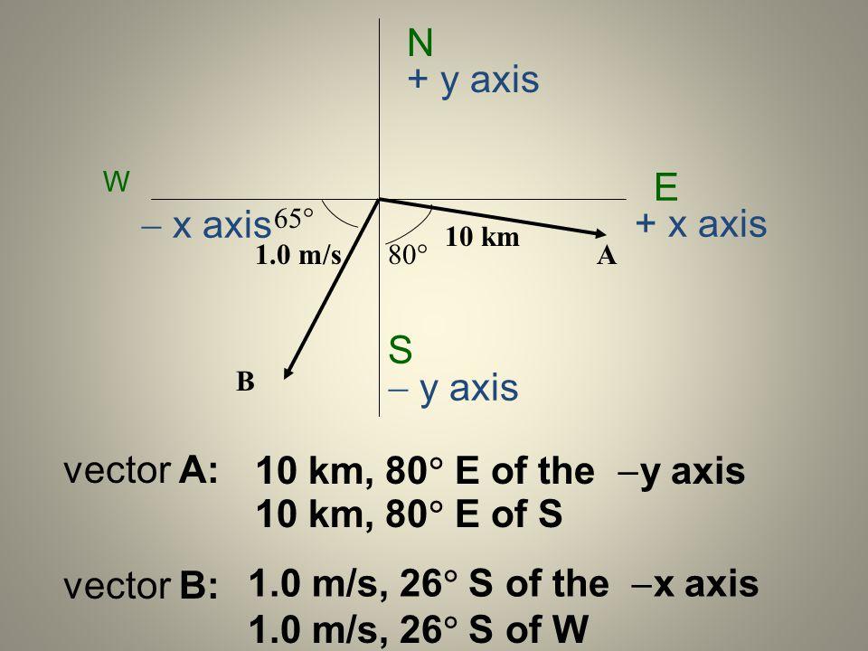 N E S + y axis  y axis + x axis  x axis vector A: vector B: