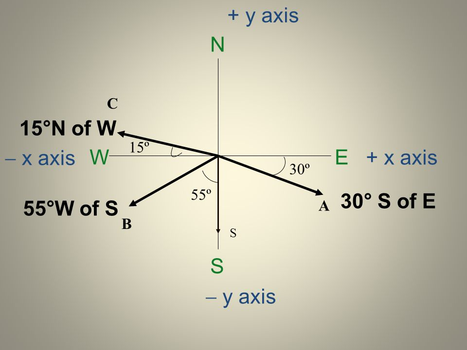 + y axis N 15°N of W  x axis W E + x axis 30° S of E 55°W of S S