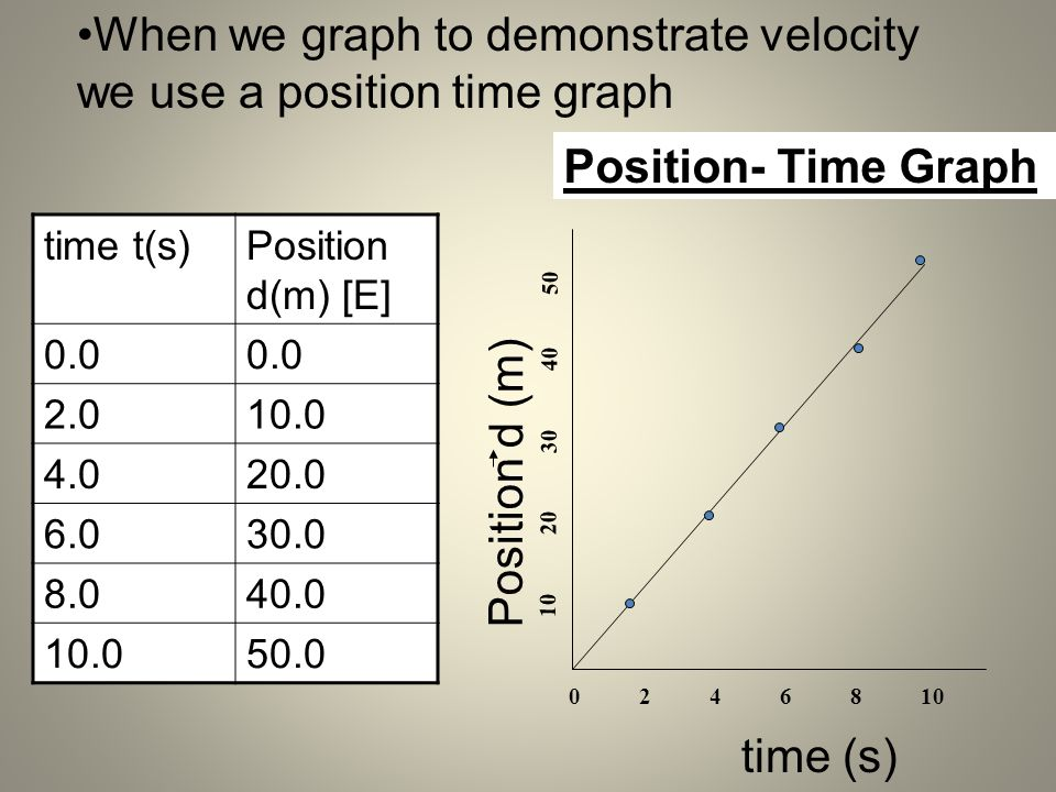 When we graph to demonstrate velocity we use a position time graph