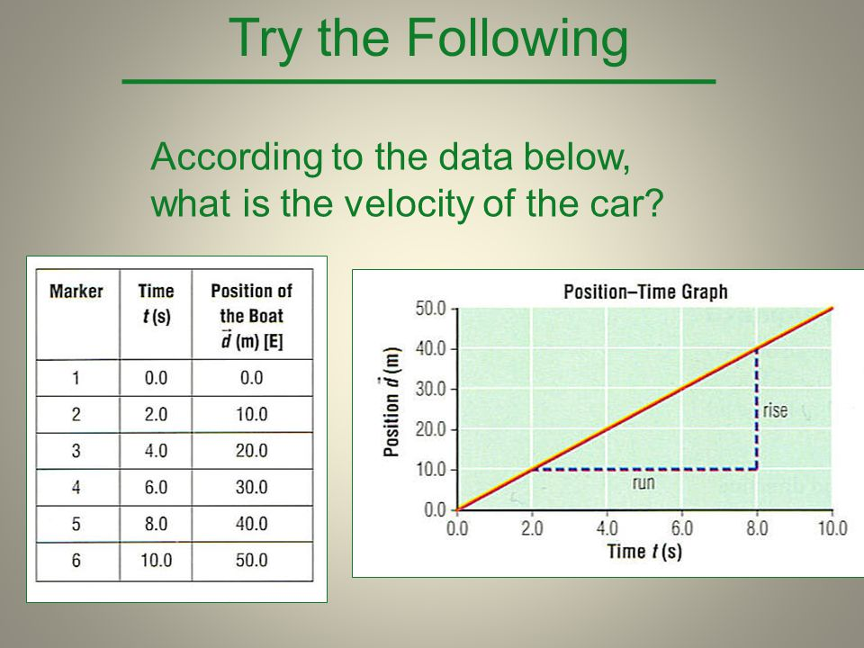 Try the Following According to the data below, what is the velocity of the car
