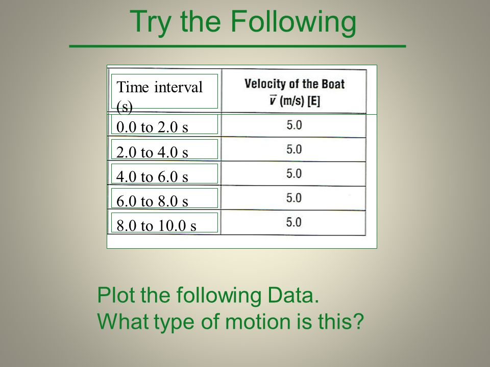 Try the Following Plot the following Data.