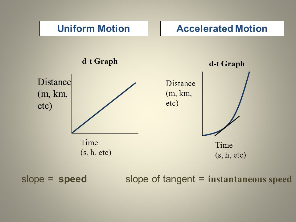 Uniform Motion Accelerated Motion