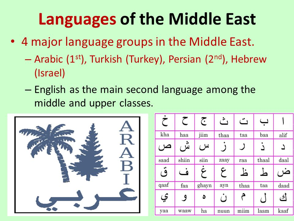 Languages of the Middle East