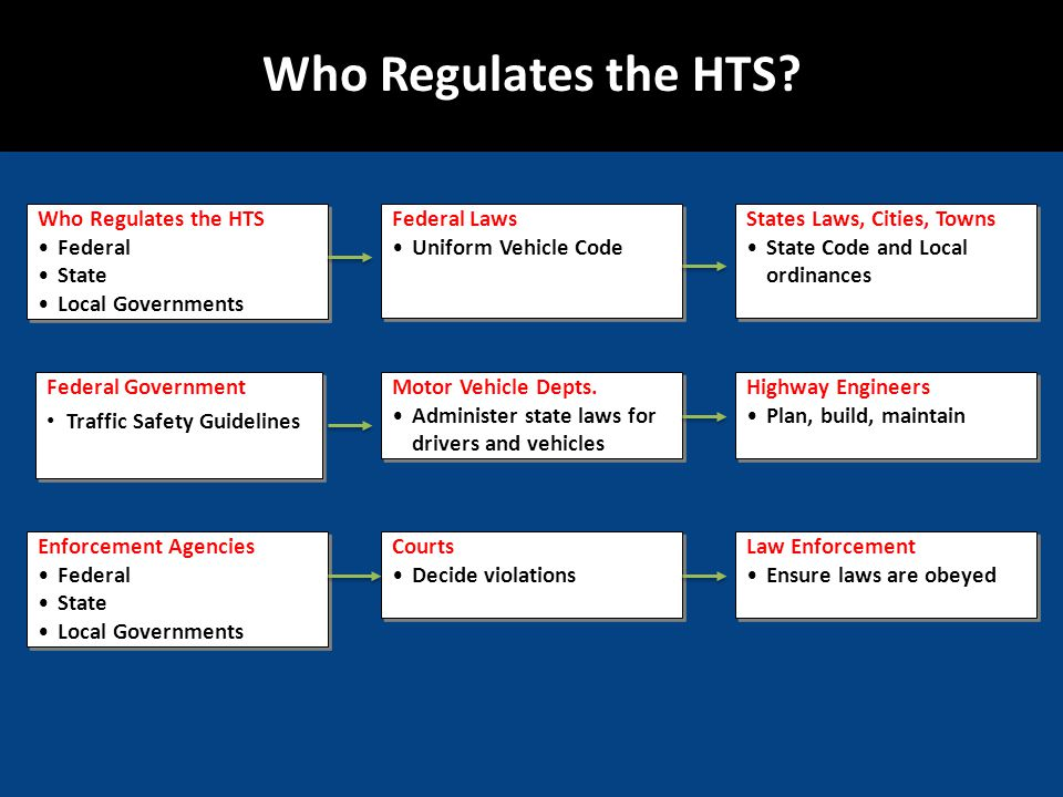 Who Regulates the HTS Who Regulates the HTS Federal State