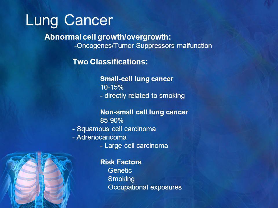 Lung Cancer Abnormal cell growth/overgrowth: Two Classifications: