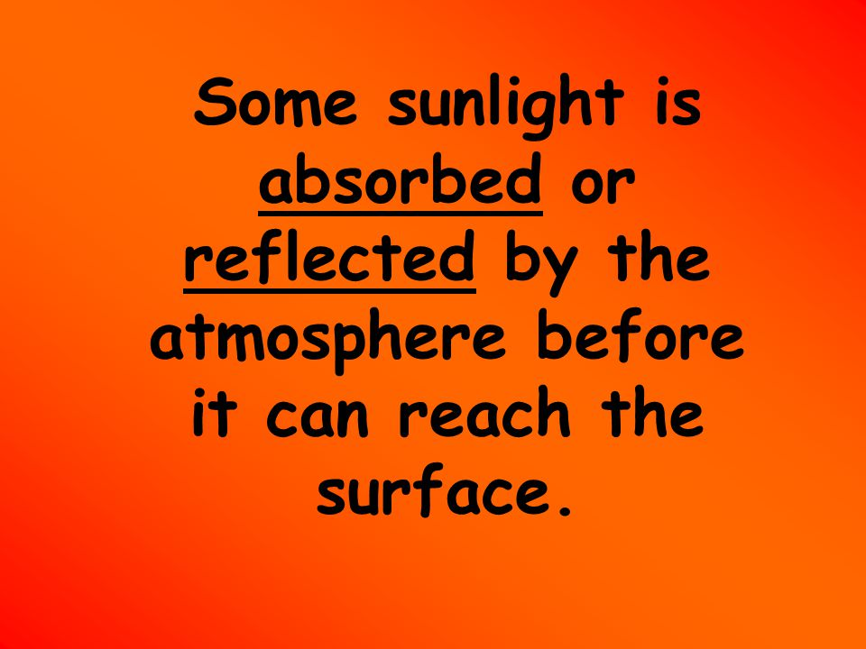 Some sunlight is absorbed or reflected by the atmosphere before it can reach the surface.