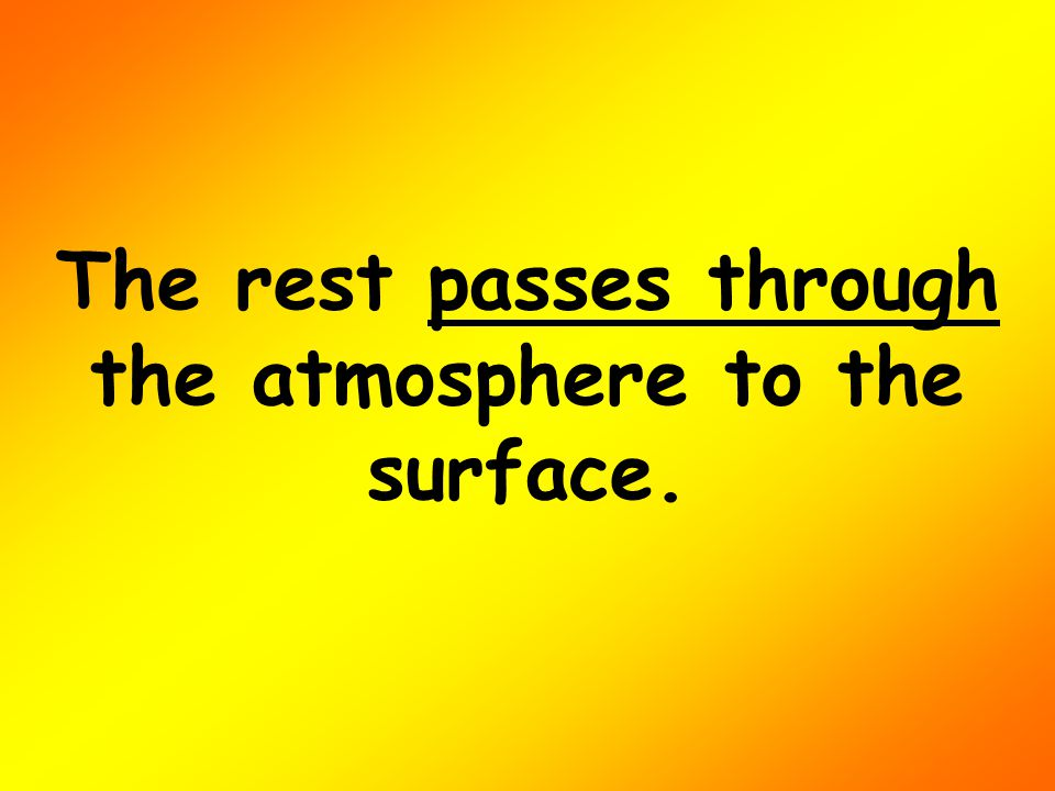 The rest passes through the atmosphere to the surface.