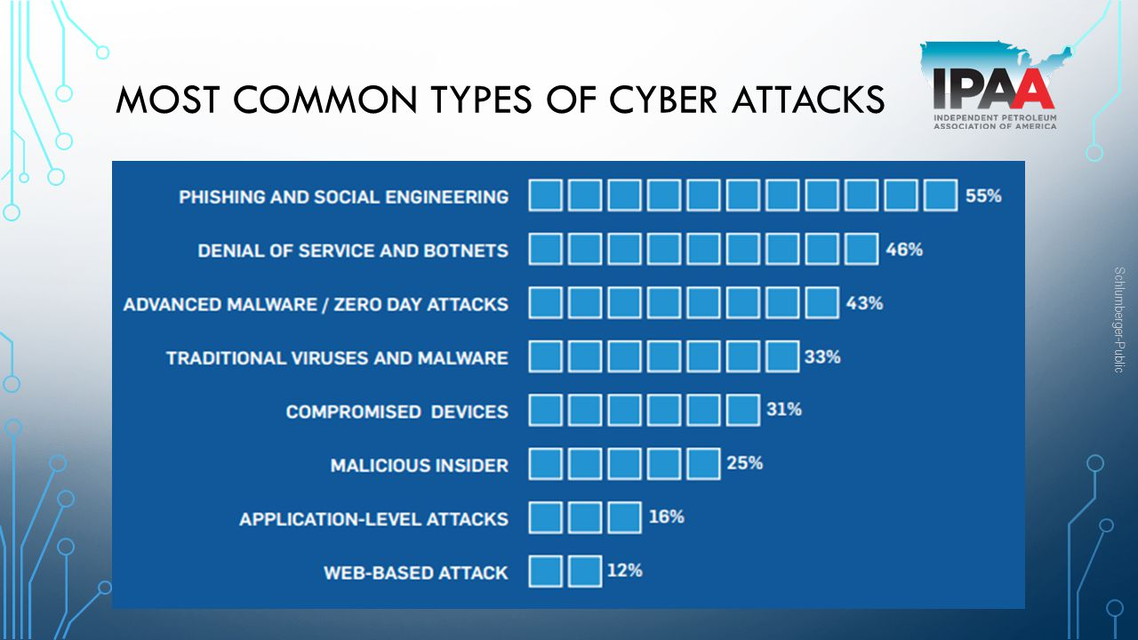 Most Common types of Cyber attacks