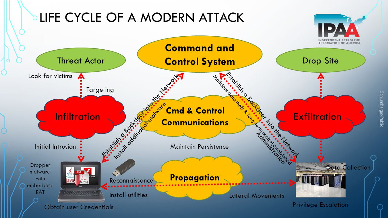 Life cycle of a modern attack