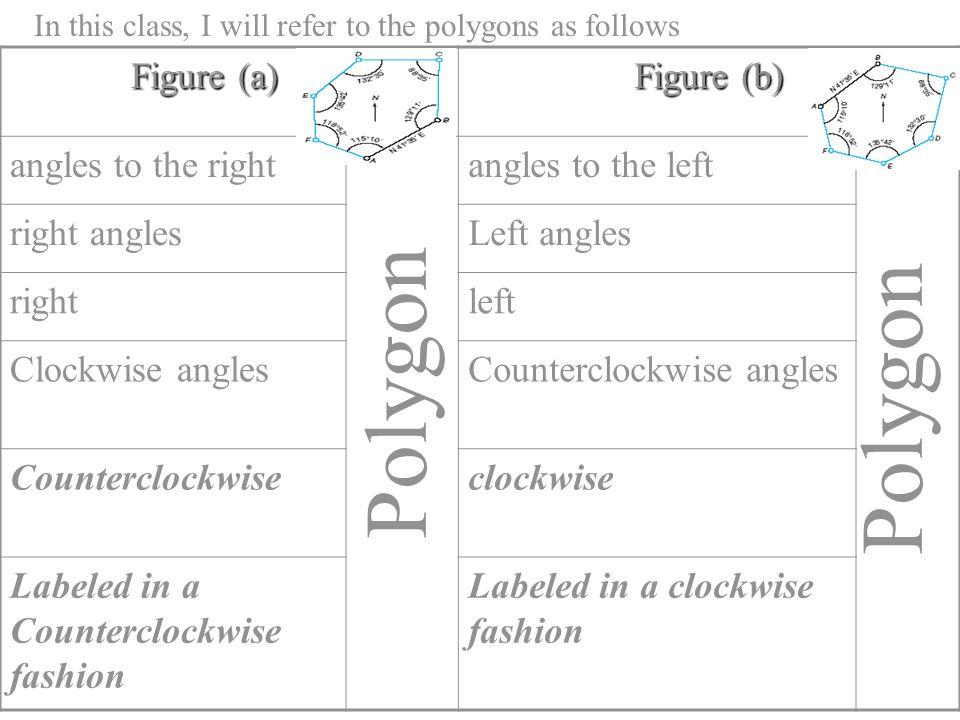 Polygon Polygon Figure (a) Figure (b) angles to the right