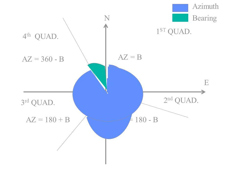 Azimuth N. Bearing. 1ST QUAD. 4th QUAD. AZ = B. AZ = 360 - B. E. 2nd QUAD. 3rd QUAD. AZ = 180 + B.
