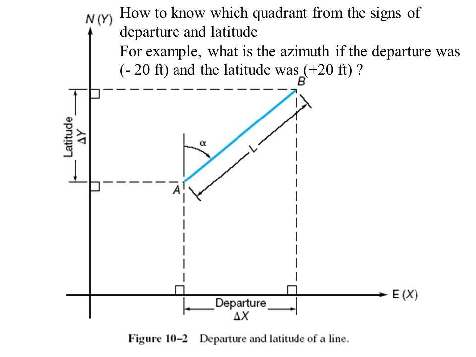 How to know which quadrant from the signs of departure and latitude
