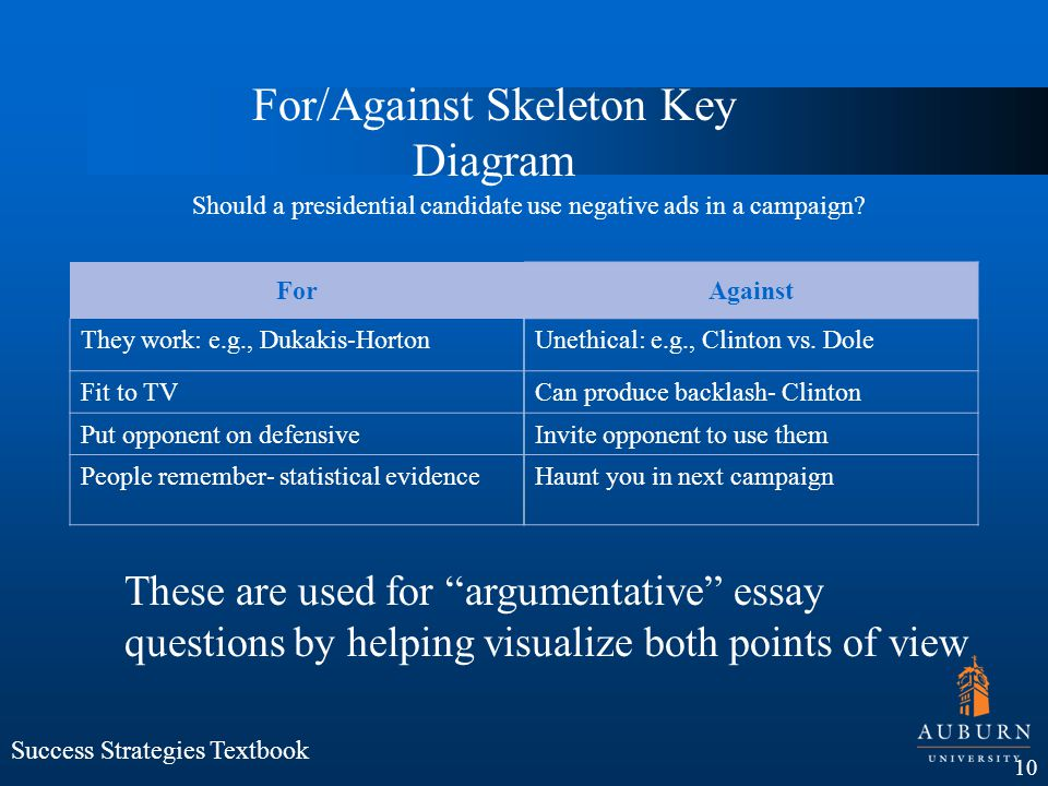 For/Against Skeleton Key Diagram