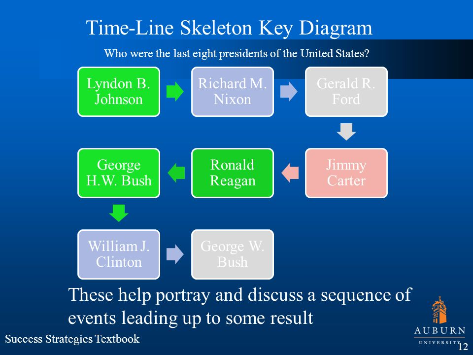 Time-Line Skeleton Key Diagram
