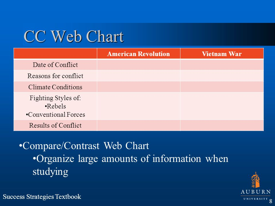 CC Web Chart Compare/Contrast Web Chart